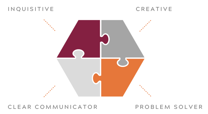 Puzzle pieces linking teachable, creative, clear communicator, and problem solver